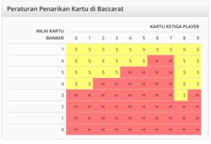Panduan Cara Memainkan Live Casino Baccarat